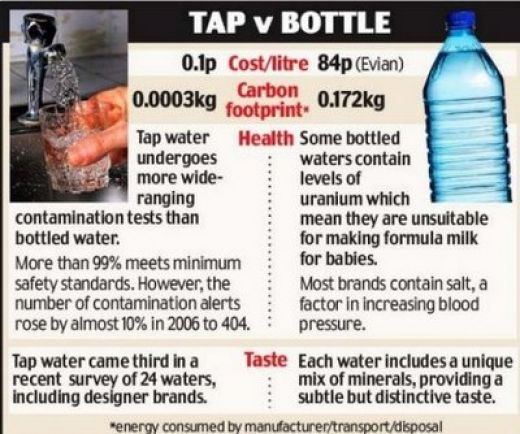 Drinking Water Bottled Or From The Tap